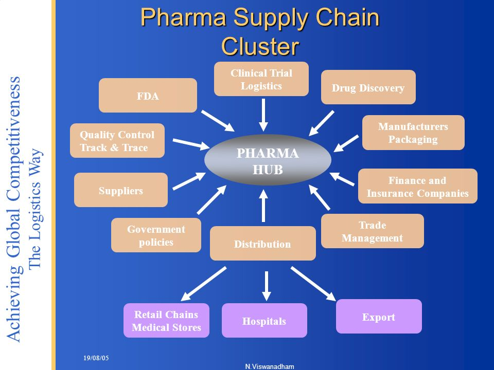 Pharma Supply Chain Cluster