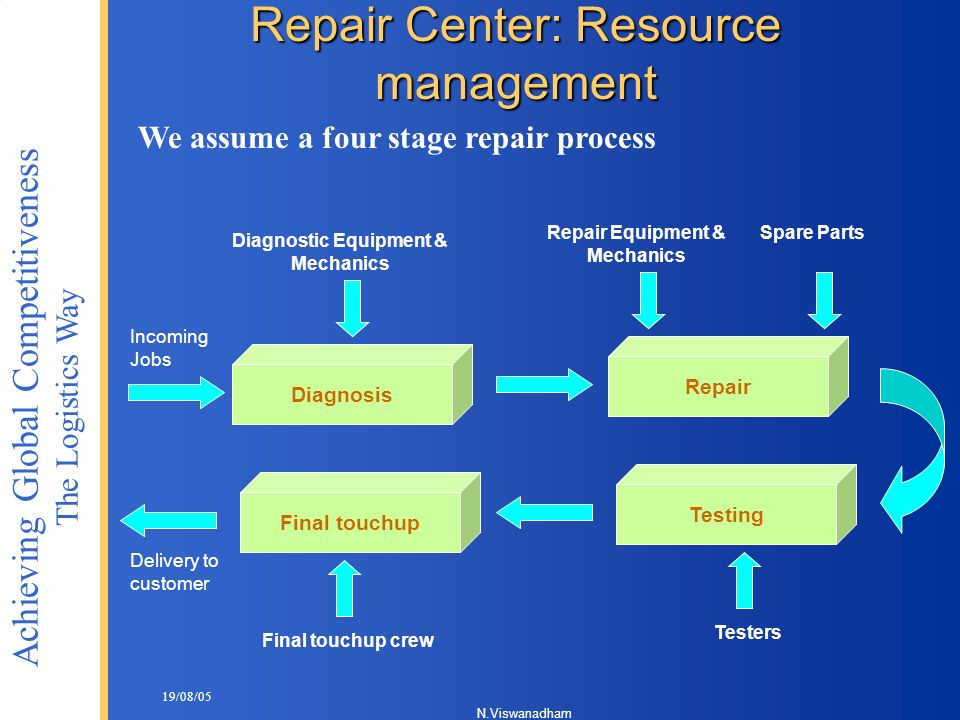Repair Center: Resource management