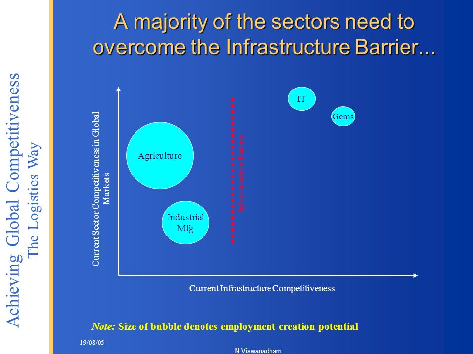 A majority of the sectors need to overcome the Infrastructure Barrier...