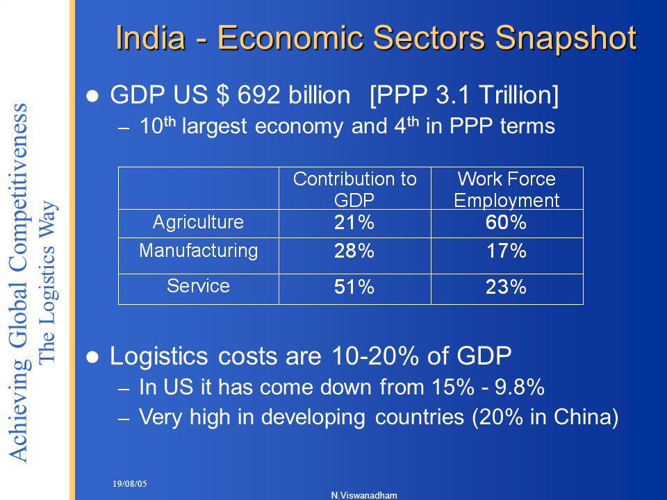 India - Economic Sectors Snapshot
