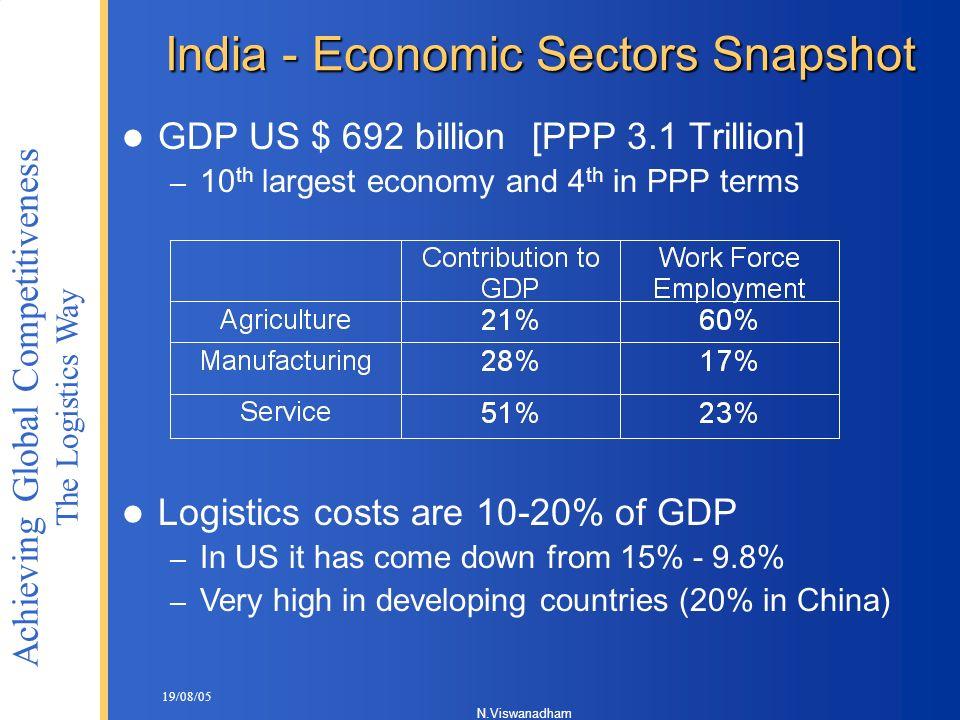 India - Economic Sectors Snapshot