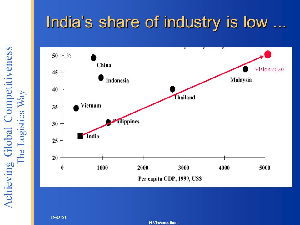 India's share of industry is low ...