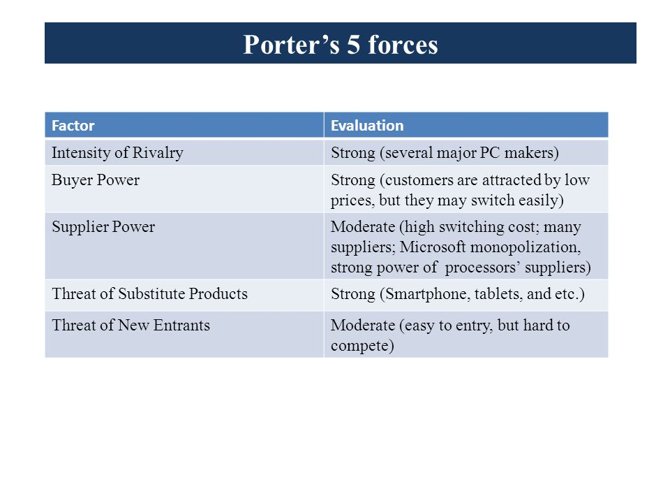 Google: Five Forces Analysis (Porter's Model)