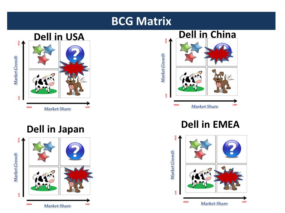 bcg matrix for dell company Check out our top free essays on dell bcg matrix sears holding corporation to help you write your own essay.