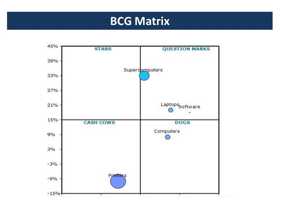 Bcg matrix for dell company
