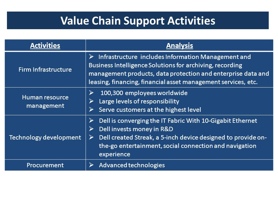 value chain analysis of dell Examining the origins of a dell latitude d600 using dell notebook global value chain karen value chain analysis and value assertion.
