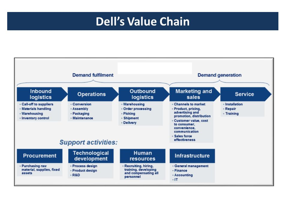 dell computer value chain How michael dell reinvented his company  stick a straw into the highest margin part of your value chain dell:  and you're able to reason over the data with new computer science and make .