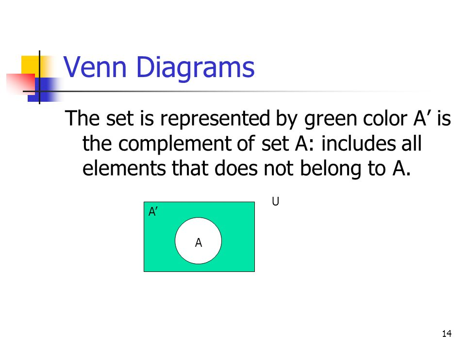 Venn Diagrams The set is represented by green color A' is the complement of set A: includes all elements that does not belong to A.