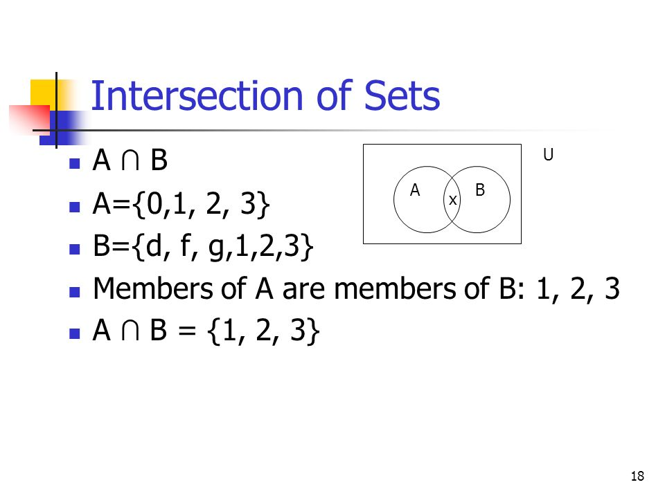 Intersection of Sets A ∩ B A={0,1, 2, 3} B={d, f, g,1,2,3}
