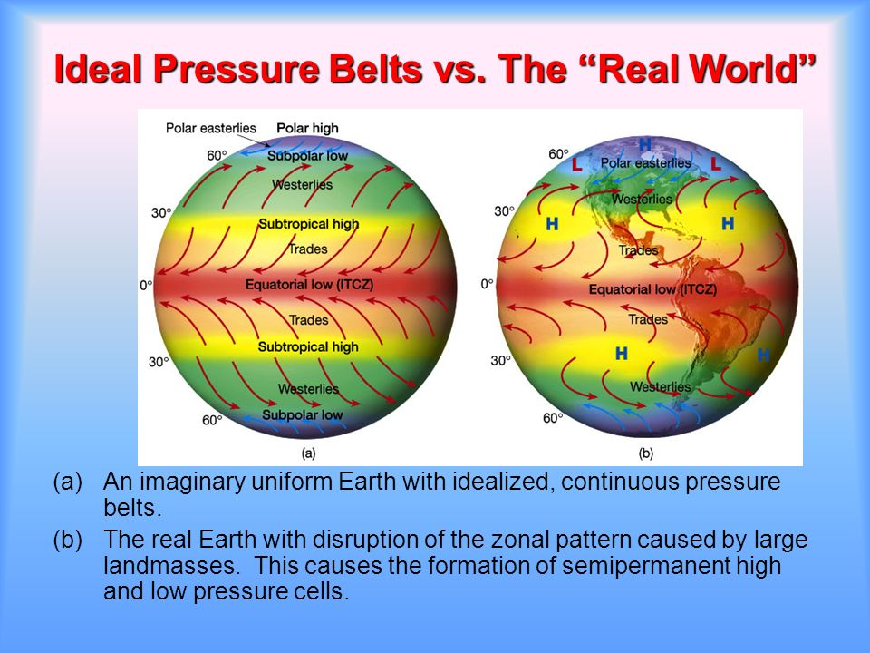 Circulation of the atmosphere ppt video online download ideal pressure belts vs the real world publicscrutiny Images