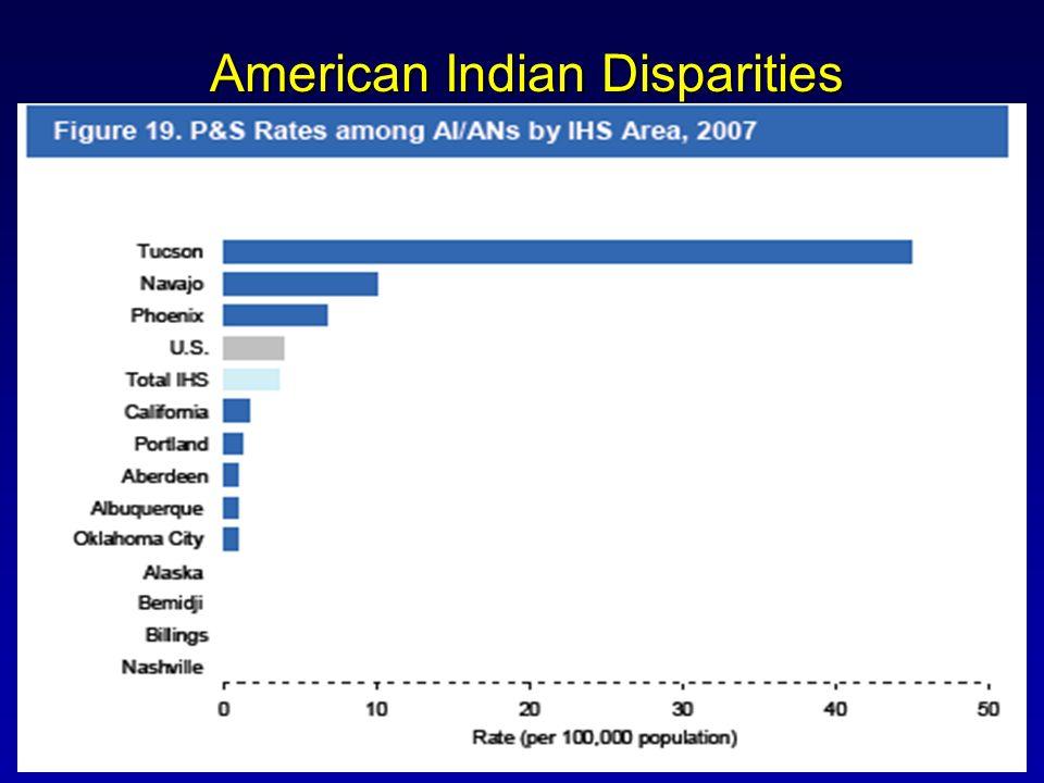 American Indian Disparities