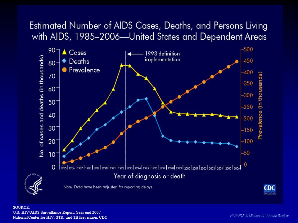 SOURCE: U.S. HIV/AIDS Surveillance Report, Year-end 2007 National Center for HIV, STD, and TB Prevention, CDC