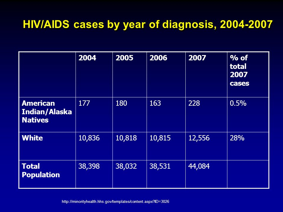HIV/AIDS cases by year of diagnosis, 2004-2007