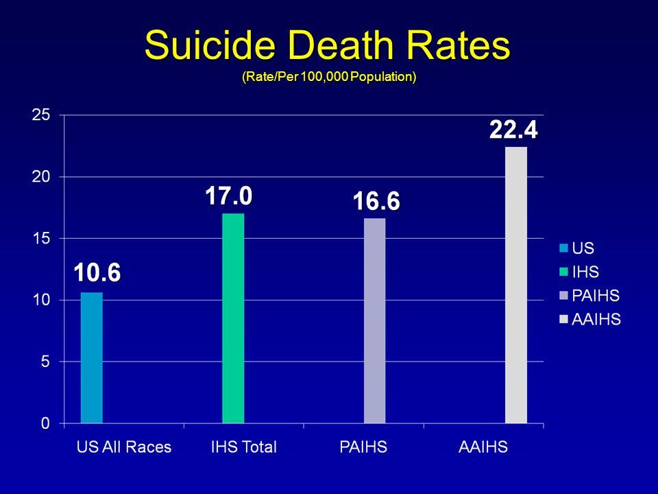Suicide Death Rates (Rate/Per 100,000 Population)