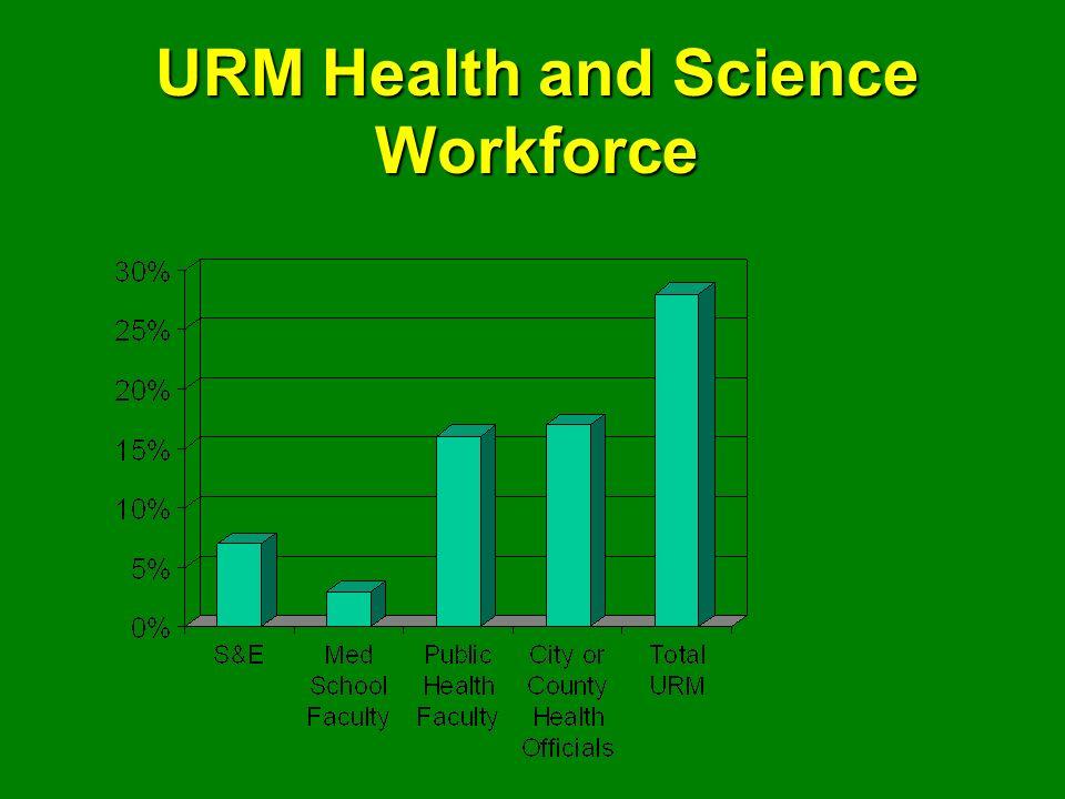 URM Health and Science Workforce