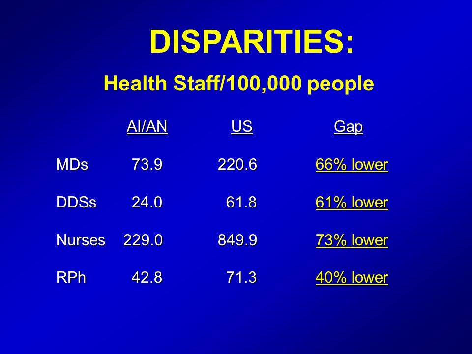 DISPARITIES: Health Staff/100,000 people AI/AN US Gap