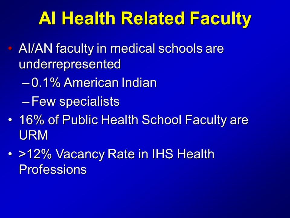 AI Health Related Faculty