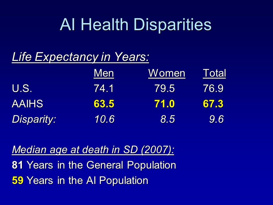 AI Health Disparities Life Expectancy in Years: Men Women Total