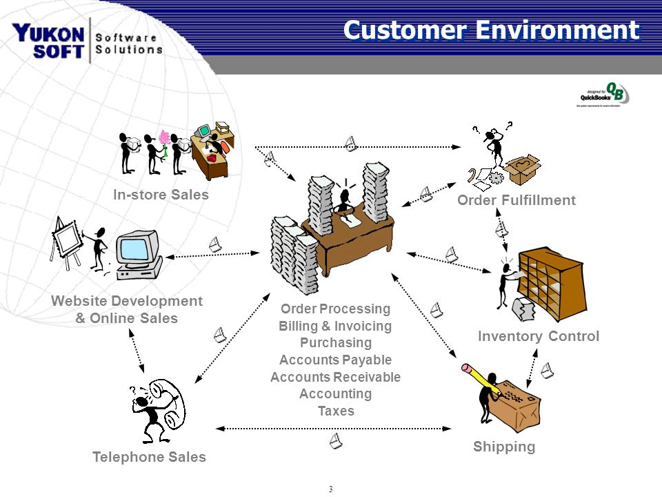 why is reselling the customer an The right customers will be receptive to hearing why they should pay more for a certain product over  emphasize your customer service  not those of inccom.