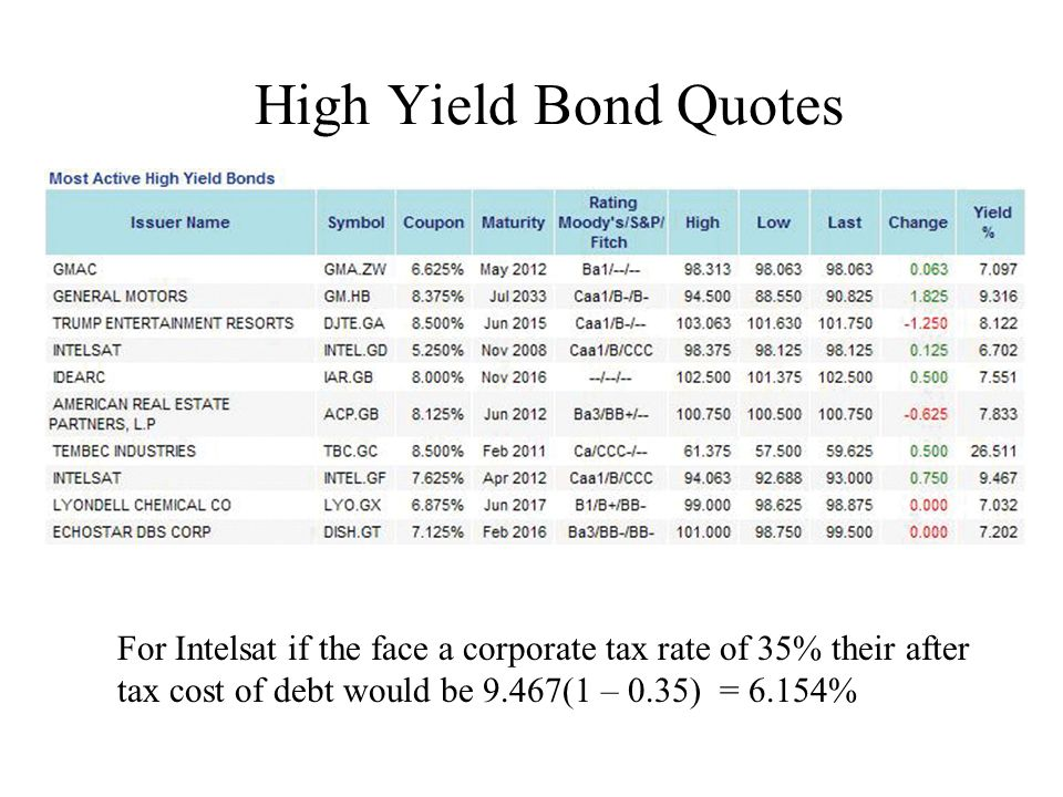 corporate tax cost of debt cost The after-tax cost of debt is the initial cost of debt , adjusted for the effects of the incremental income tax rate the formula is: before-tax cost of debt x (100% - incremental tax rate) = after-tax cost of debt for example, a business has an outstanding loan with an interest rate of 10.