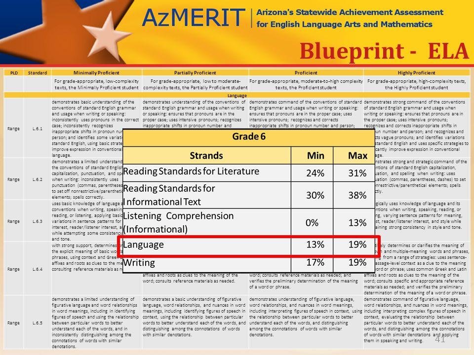 Azmerit performance level descriptors ppt download 41 blueprint malvernweather Image collections