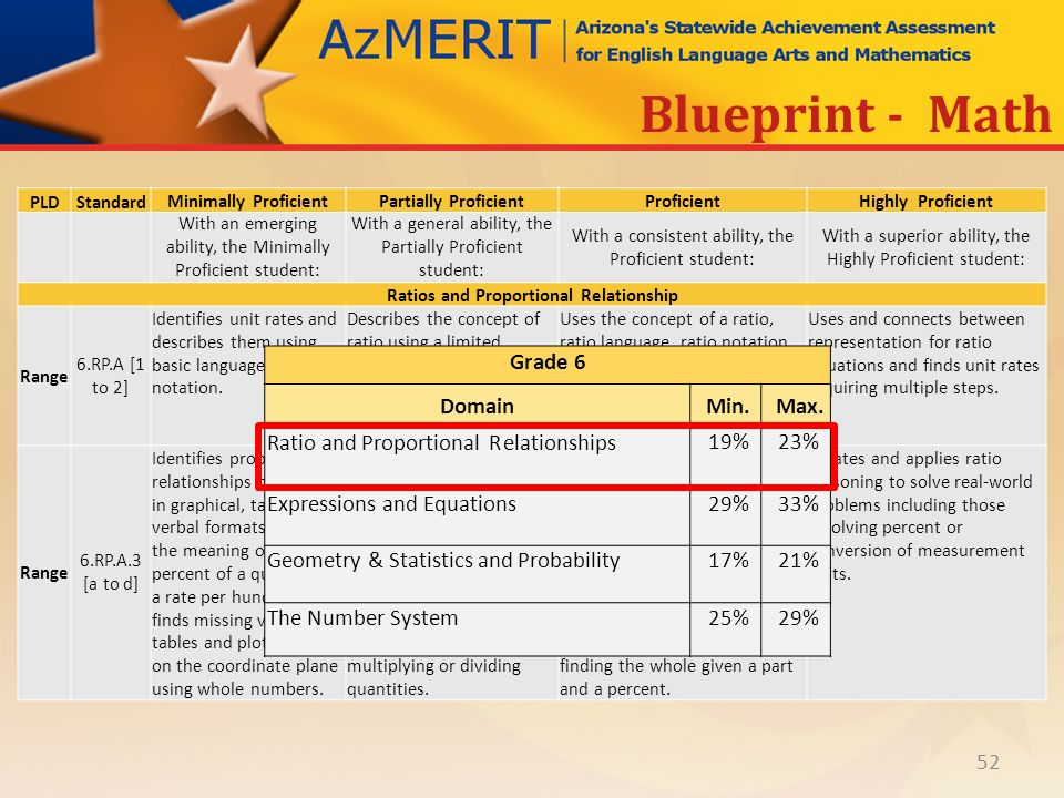 Azmerit performance level descriptors ppt download 52 ratios and proportional relationship blueprint math malvernweather Image collections