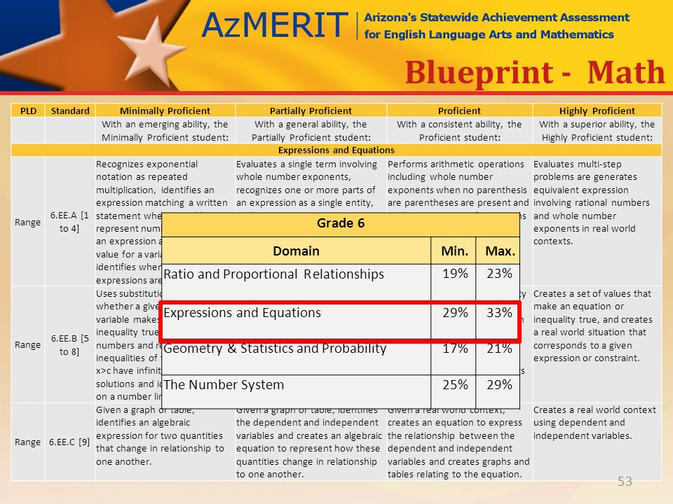 Azmerit performance level descriptors ppt download 53 expressions and equations blueprint math malvernweather Image collections