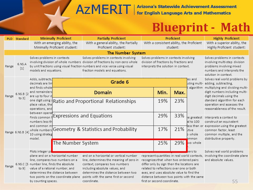 Azmerit performance level descriptors ppt download 55 blueprint math malvernweather Image collections