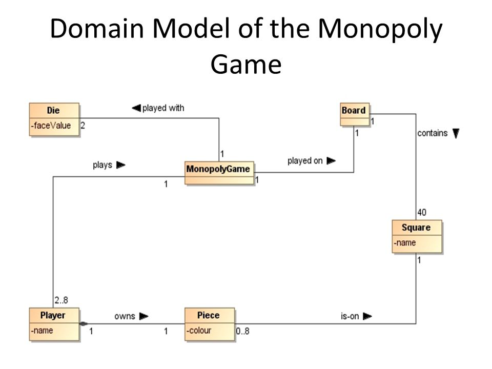 Domain Model of the Monopoly Game
