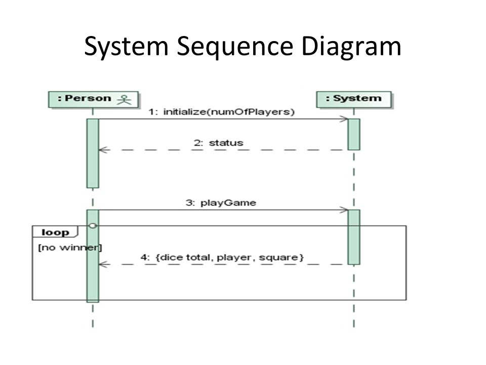 system sequence diagrams - ppt video online download, Wiring diagram