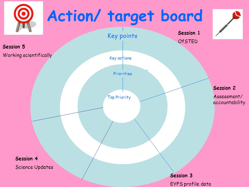 Action/ target board Key points Session 1 OfSTED Session 5