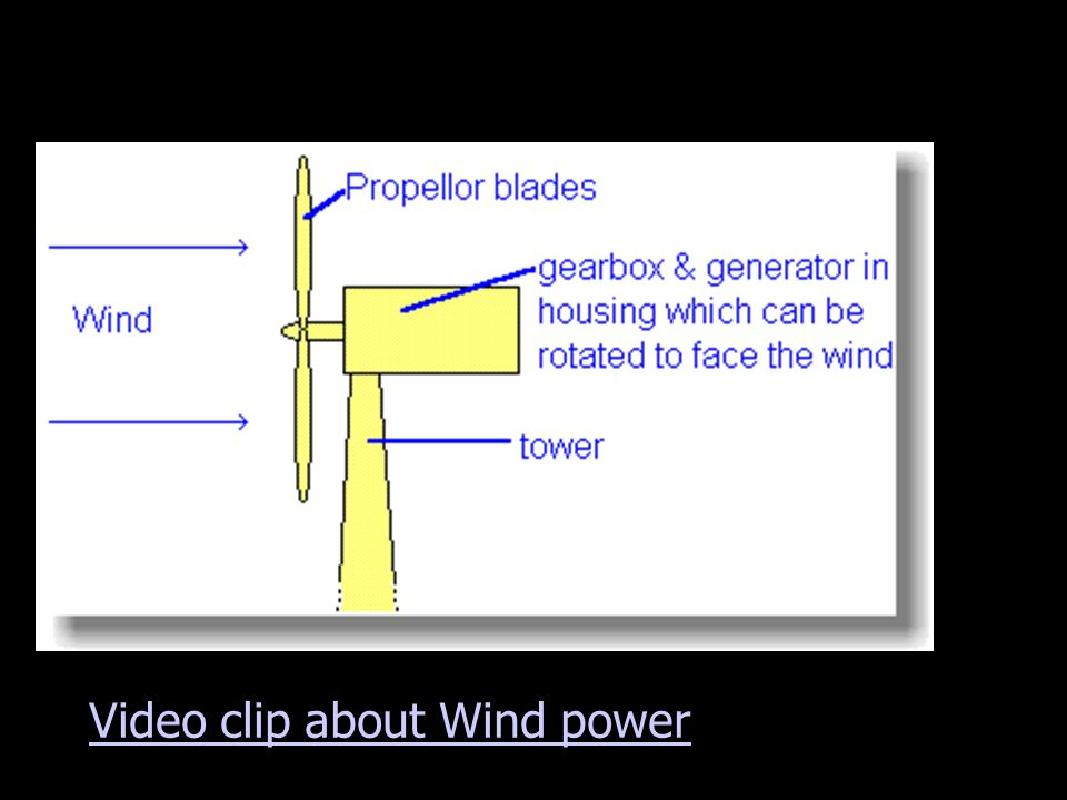 Video clip about Wind power