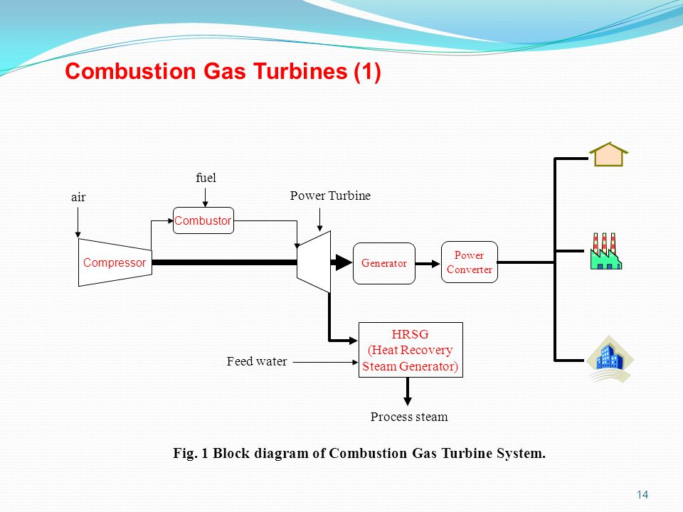 Low Pressure Natural Gas Generator