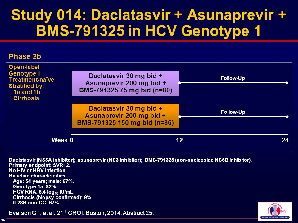 Efficacy and safety of 12 weeks of daclatasvir ...