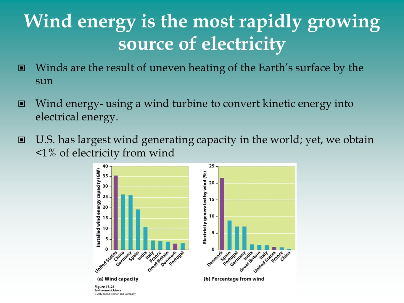 Wind energy is the most rapidly growing source of electricity