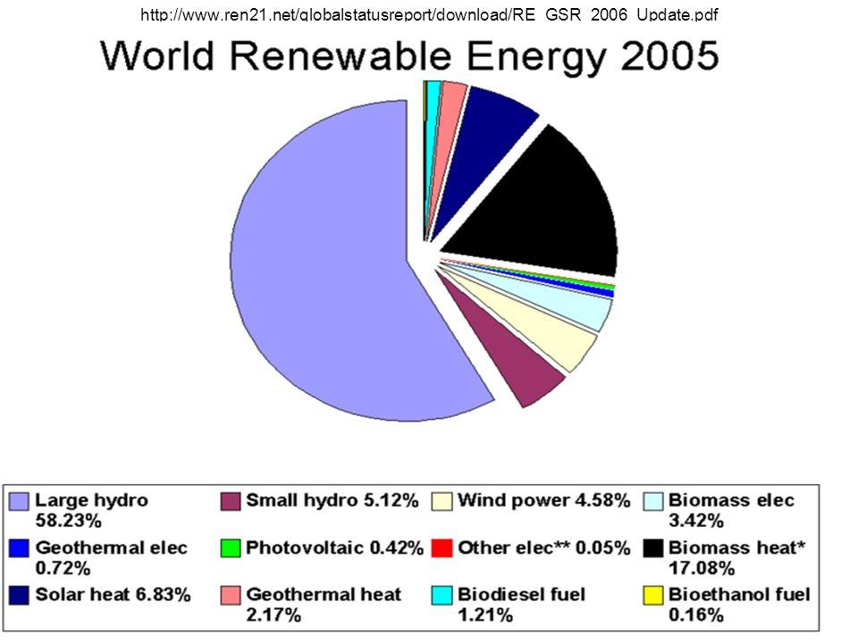 http://www. ren21. net/globalstatusreport/download/RE_GSR_2006_Update