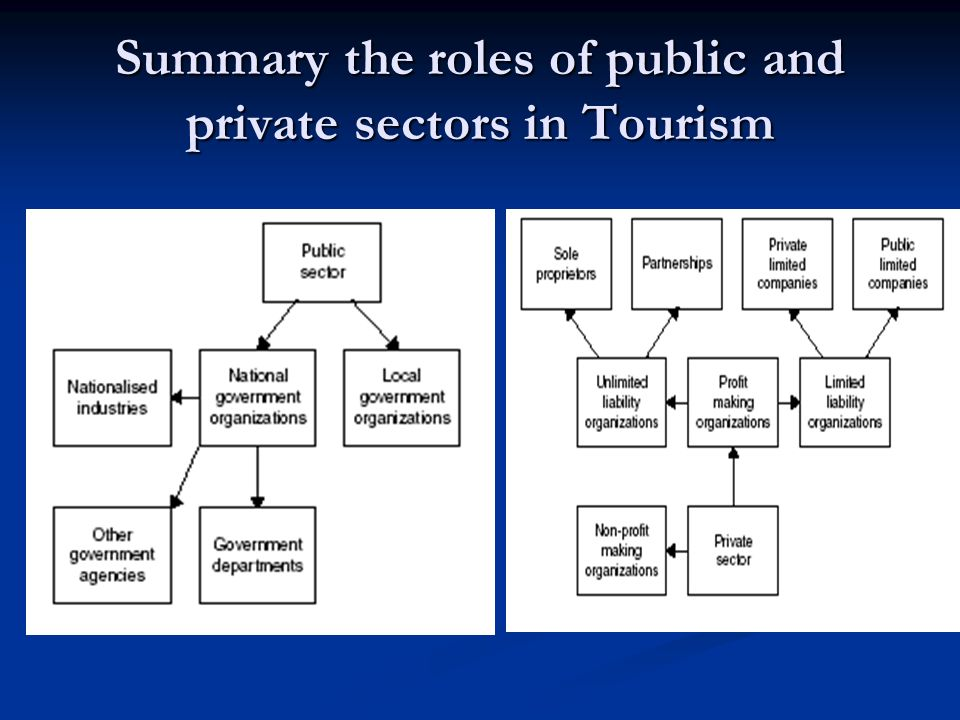 public sectors role in tourism Local government plays an important role in promoting sustainable tourism  of  the public sector in promoting sustainable tourism development was reviewed.
