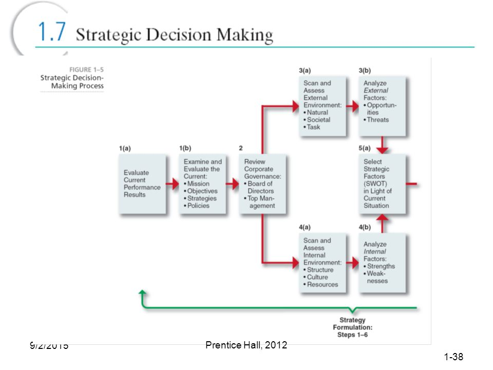 why has strategic management become so important to today s corporation Long-term strategic objectives help you think in terms of  why is strategic planning important to a business  the five stages of the strategic management.