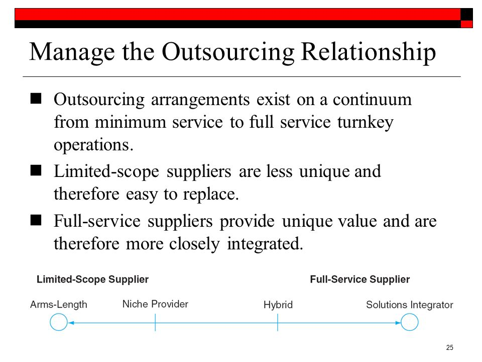 it managing outsourcing relationship successful