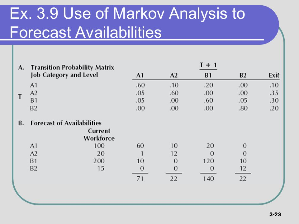 Ex. 3.9 Use of Markov Analysis to Forecast Availabilities