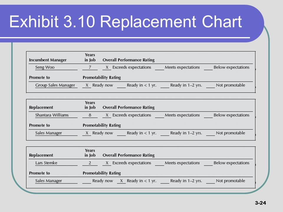 Exhibit 3.10 Replacement Chart