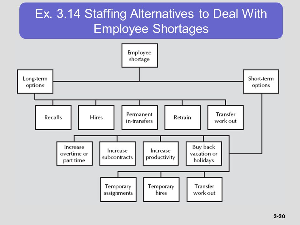 Ex Staffing Alternatives to Deal With Employee Shortages