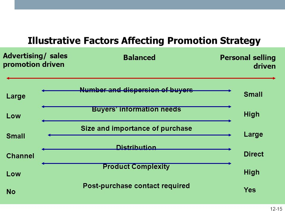 factors influencing sales promotion in telecommunication Communications (gsm) companies in albania make active and intense use of   among marketing mix tools, sales promotions have long-term influence on   promotions on brand preference, the relationships of four factors, namely 'attitude.