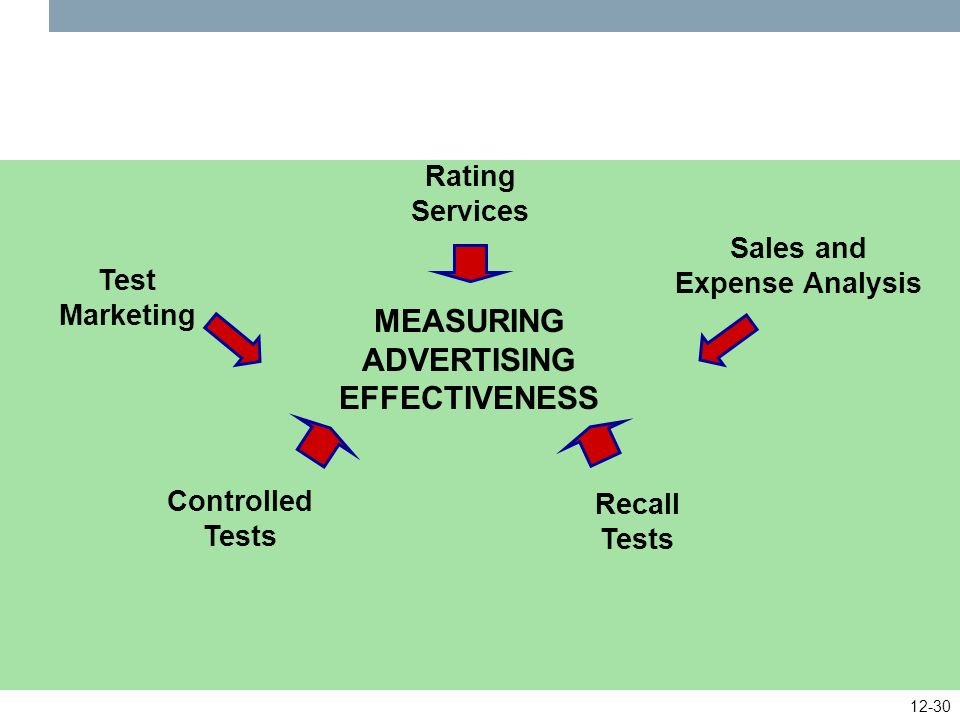 measuring advertising effectiveness Measuring effectiveness is that it is difficult to isolate the effects of promotional  elements each variable in the marketing mix affects the success of.