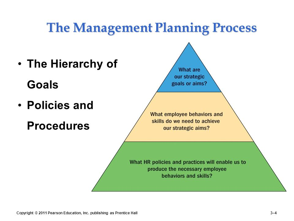 human resource planning strategies recruitment and procedures Hiring employees is a crucial job duty of the human resource department come  along and learn the process and strategies to finding an ideal.
