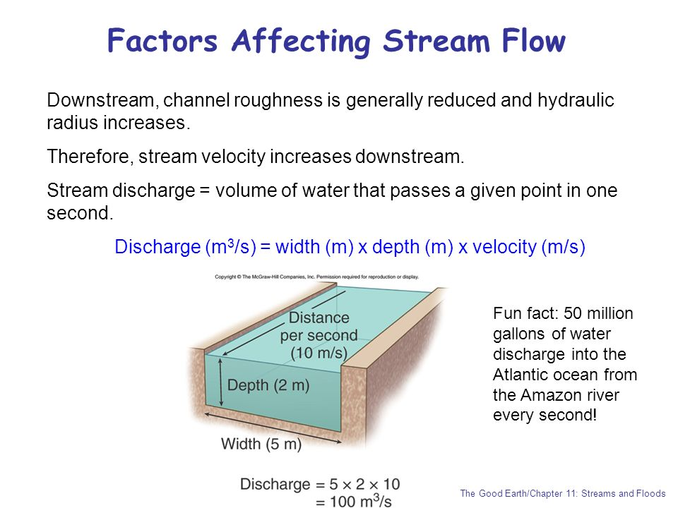 Factors Affecting Stream Flow