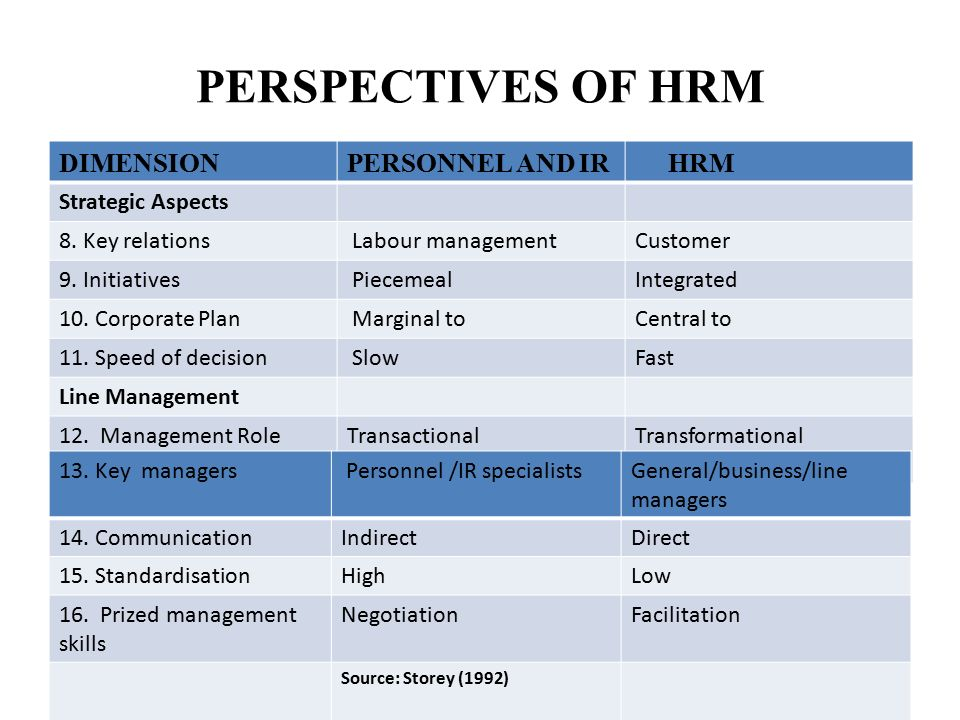 hrm and ir Incorporating people and development skills, human resource management ( hrm) is a popular degree find out how you can use your skills.