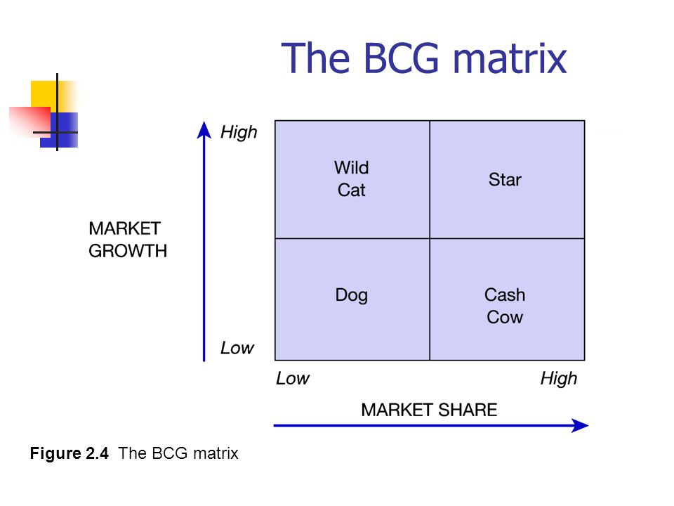 bcg matrix of amazon com You'll be joining the 150,000 smart insights members from 100 countries who trust our advice to how to use the bcg matrix amazon's business strategy.