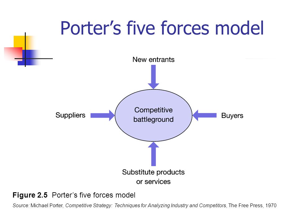 porters five forces model on toy industry