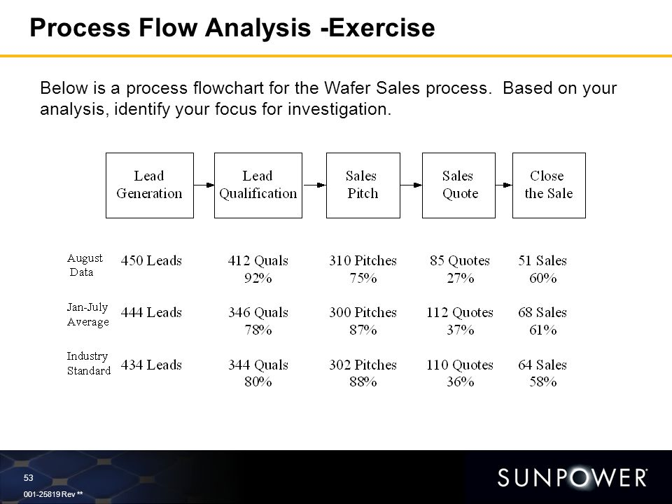 analysis of the sales process For example, if the sales team books a significant amount of demos every month, but hardly any result in closed customers, the company should investigate its demo process an sales process audit is an in depth, data-backed analysis of a company's sales process to discover areas where sales performance could be.